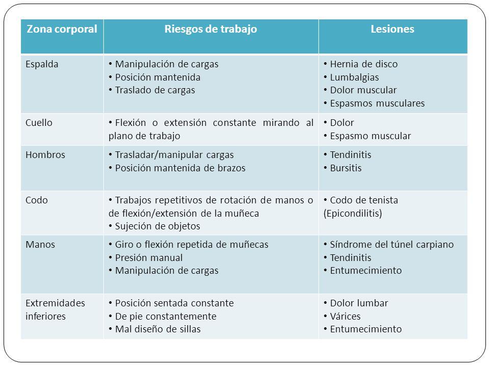 Zona corporal Riesgos de trabajo Lesiones