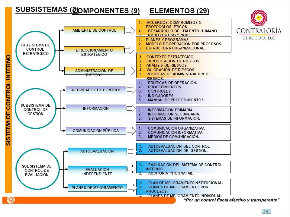 COMPONENTES (9) ELEMENTOS (29) SUBSISTEMAS (3)