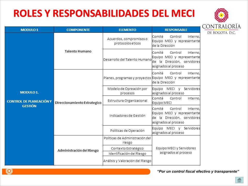 ROLES Y RESPONSABILIDADES DEL MECI
