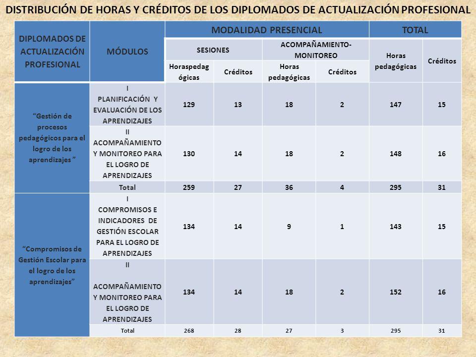 DISTRIBUCIÓN DE HORAS Y CRÉDITOS DE LOS DIPLOMADOS DE ACTUALIZACIÓN PROFESIONAL