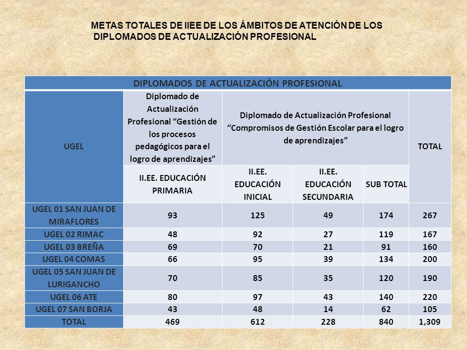 DIPLOMADOS DE ACTUALIZACIÓN PROFESIONAL