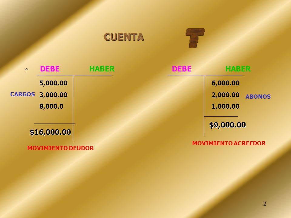 CUENTA DEBE HABER DEBE HABER. 5,000.00. 3,000.00.