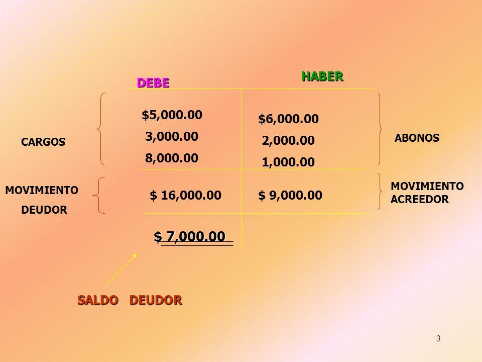 HABER DEBE. $5,000.00. 3,000.00. 8,000.00. $6,000.00. 2,000.00. 1,000.00. ABONOS. CARGOS. MOVIMIENTO ACREEDOR.