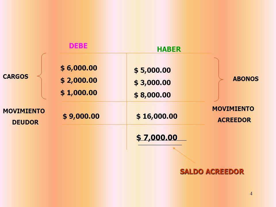 DEBEHABER. $ 6,000.00. $ 2,000.00. $ 1,000.00. $ 5,000.00. $ 3,000.00. $ 8,000.00. CARGOS. ABONOS. MOVIMIENTO.