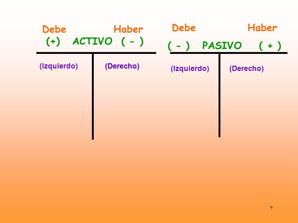 Debe Haber (+) ACTIVO ( - )