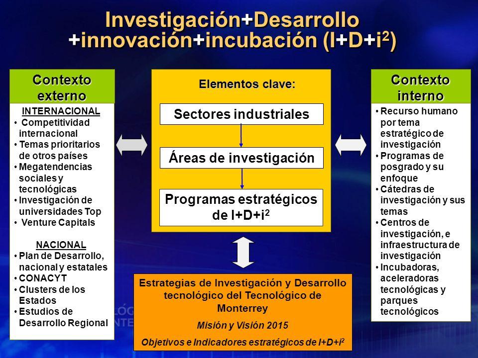 Investigación+Desarrollo +innovación+incubación (I+D+i2)