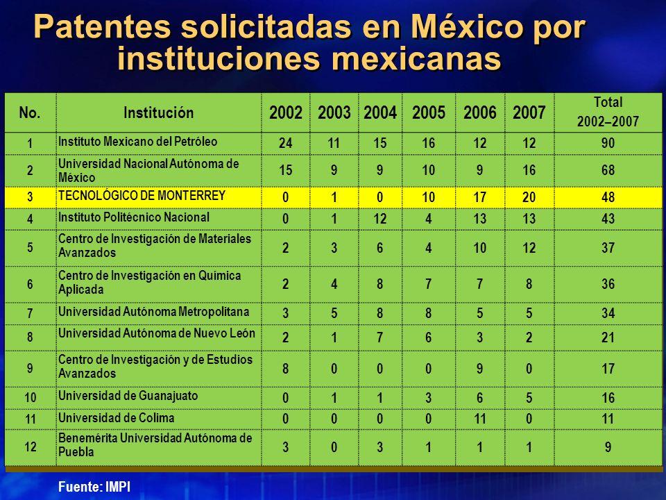 Patentes solicitadas en México por instituciones mexicanas