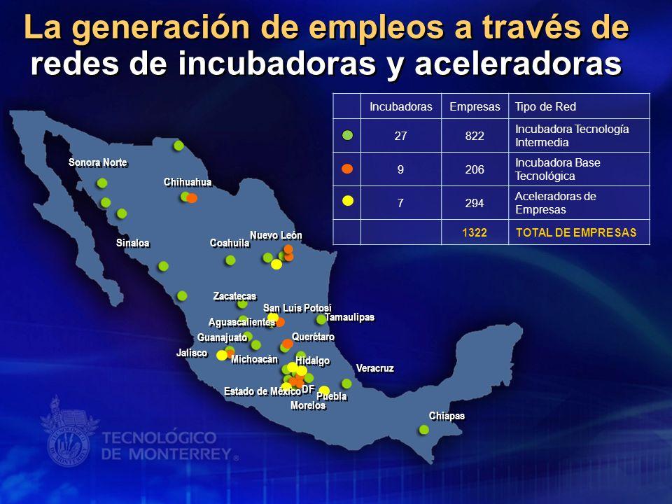 La generación de empleos a través de redes de incubadoras y aceleradoras