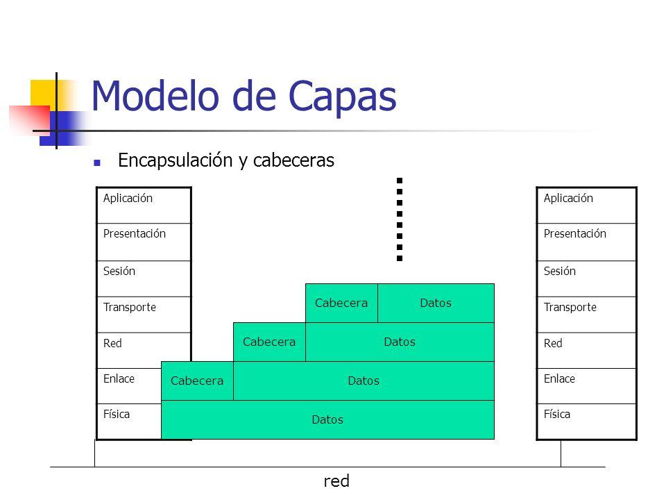 Modelo de Capas Encapsulación y cabeceras red Aplicación Presentación