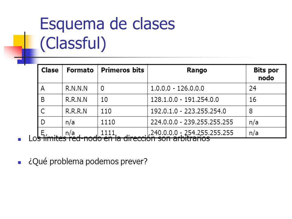 Esquema de clases (Classful)