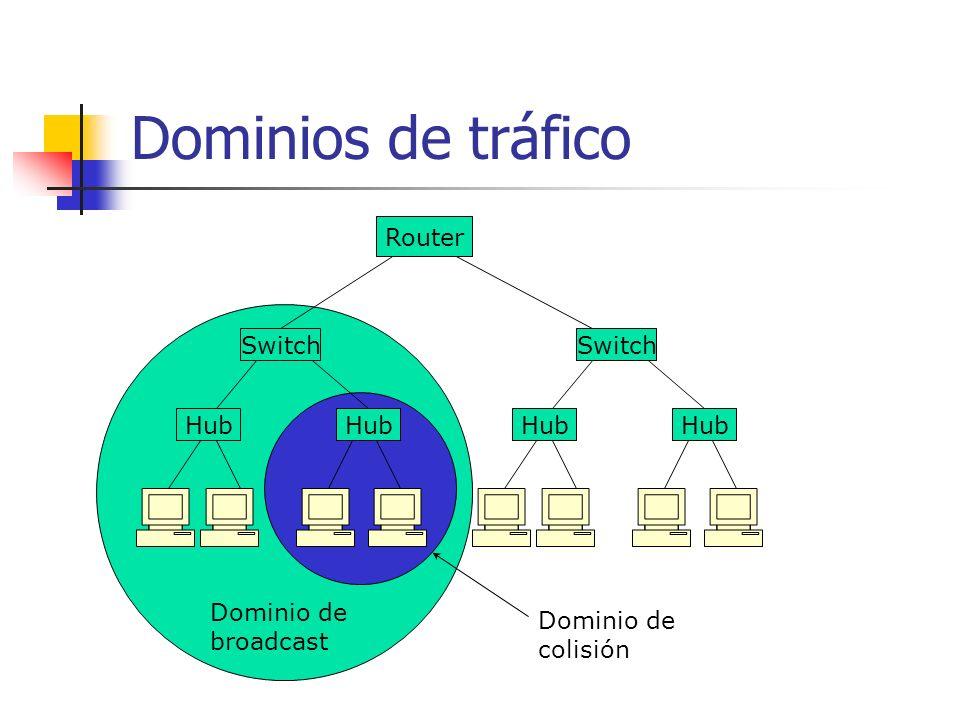 Dominios de tráfico Router Switch Hub Switch Hub Dominio de broadcast