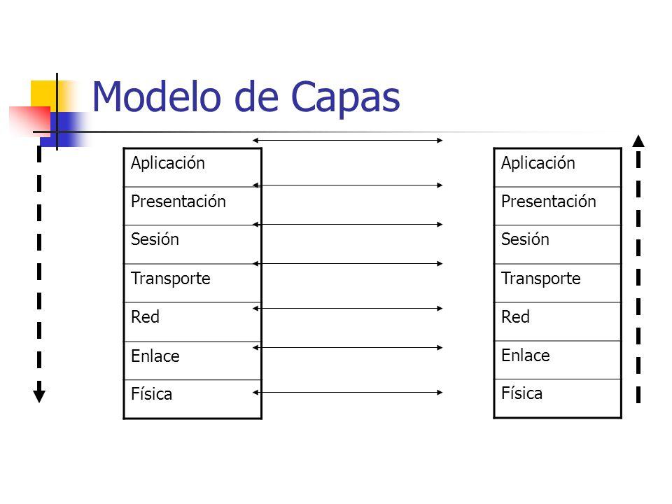 Modelo de Capas Aplicación Presentación Sesión Transporte Red Enlace