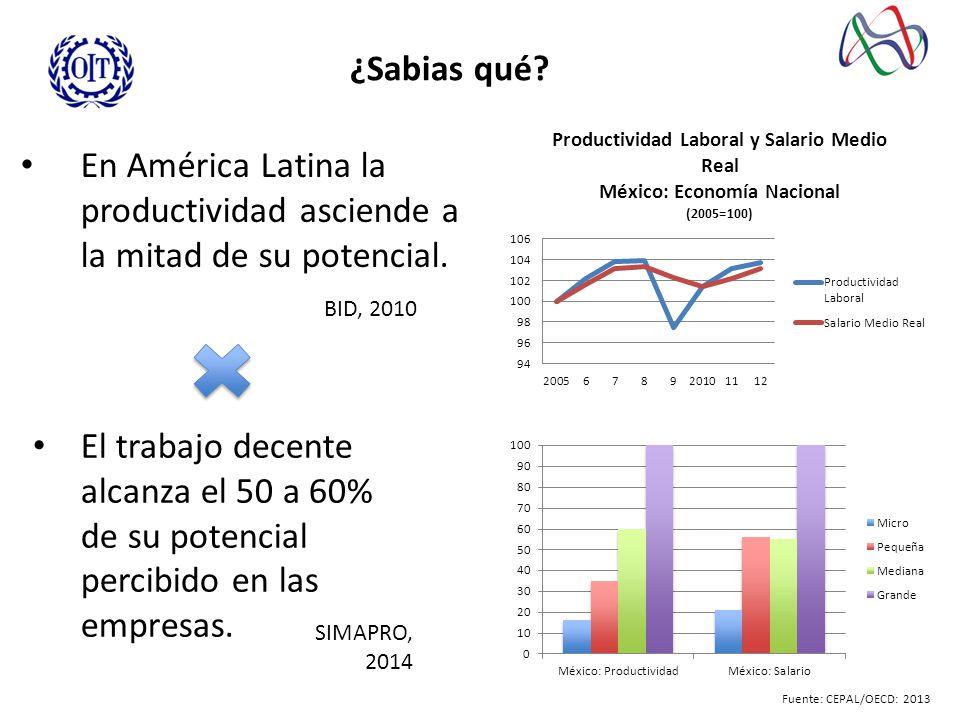 ¿Sabias qué En América Latina la productividad asciende a la mitad de su potencial. BID, 2010.