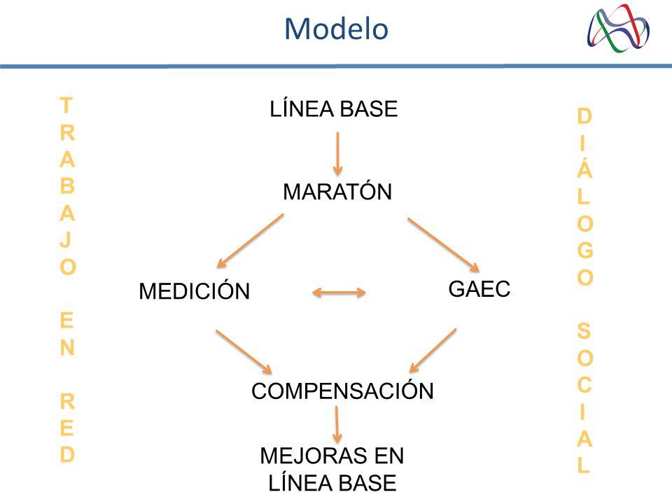 Modelo TRABAJO EN RED LÍNEA BASE DIÁLOGO SOCIAL MARATÓN MEDICIÓN GAEC