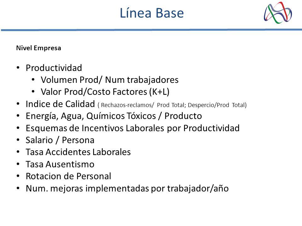 Línea Base Productividad Volumen Prod/ Num trabajadores