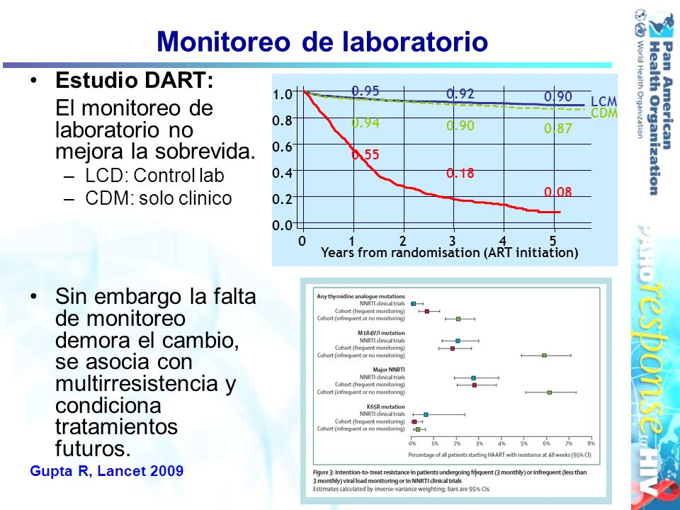 Monitoreo de laboratorio