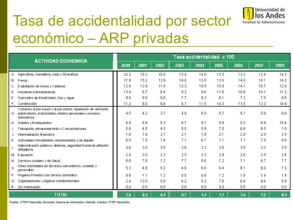 Tasa de accidentalidad por sector económico – ARP privadas