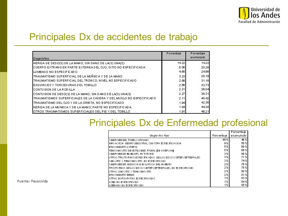 Principales Dx de accidentes de trabajo