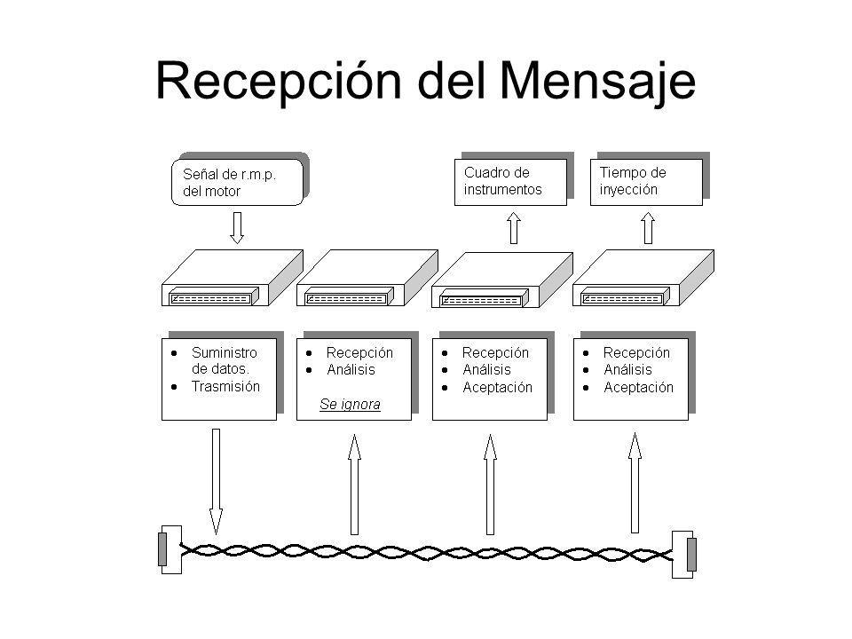 Recepción del Mensaje