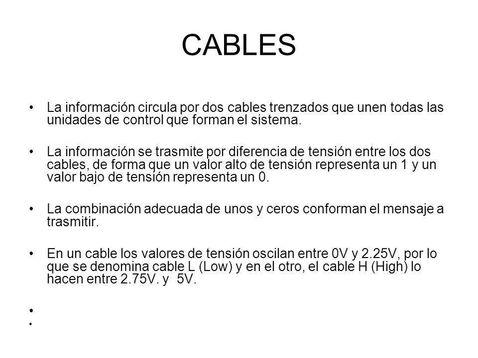 CABLES La información circula por dos cables trenzados que unen todas las unidades de control que forman el sistema.