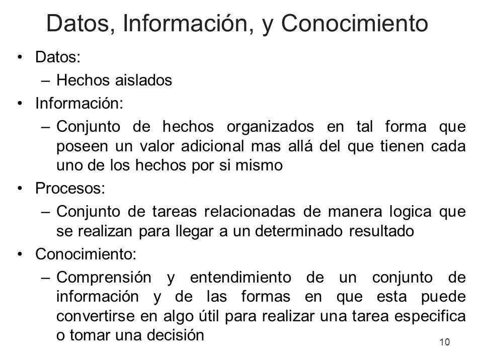Datos, Información, y Conocimiento