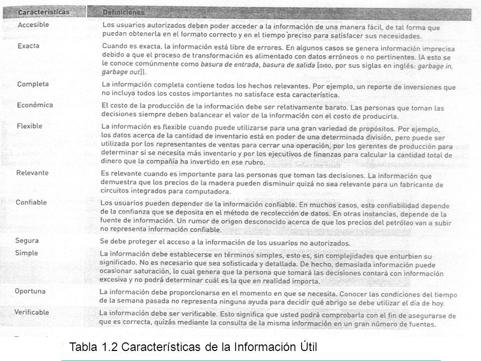 Tabla 1.2 Características de la Información Útil