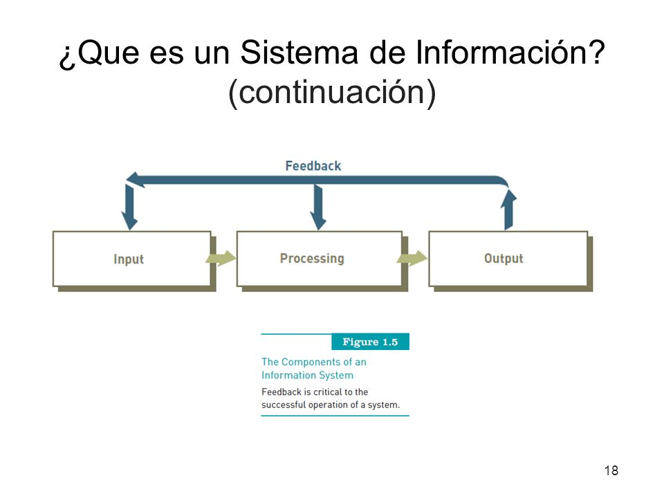 ¿Que es un Sistema de Información