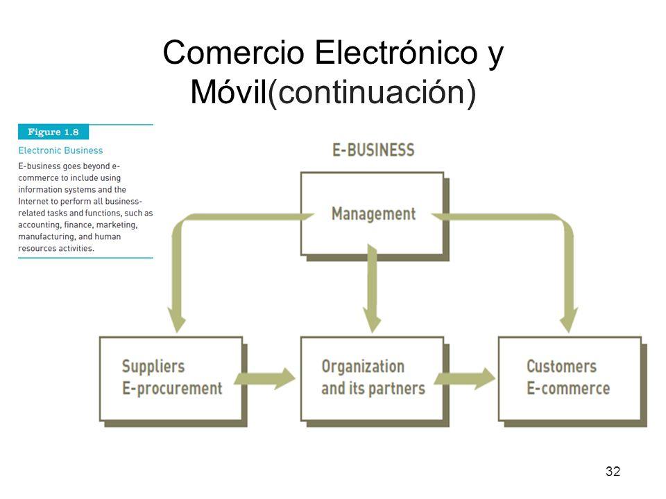 Comercio Electrónico y Móvil(continuación)