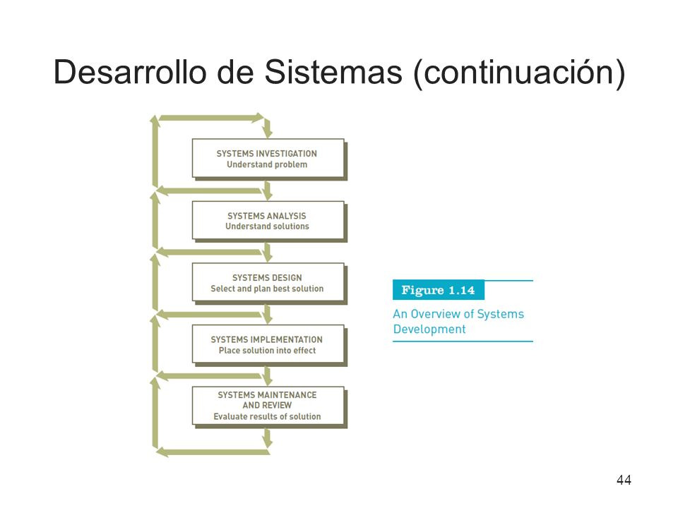 Desarrollo de Sistemas (continuación)