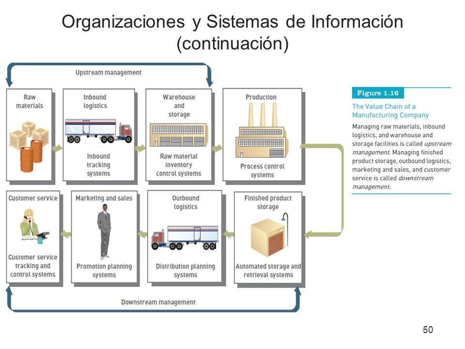 Organizaciones y Sistemas de Información (continuación)