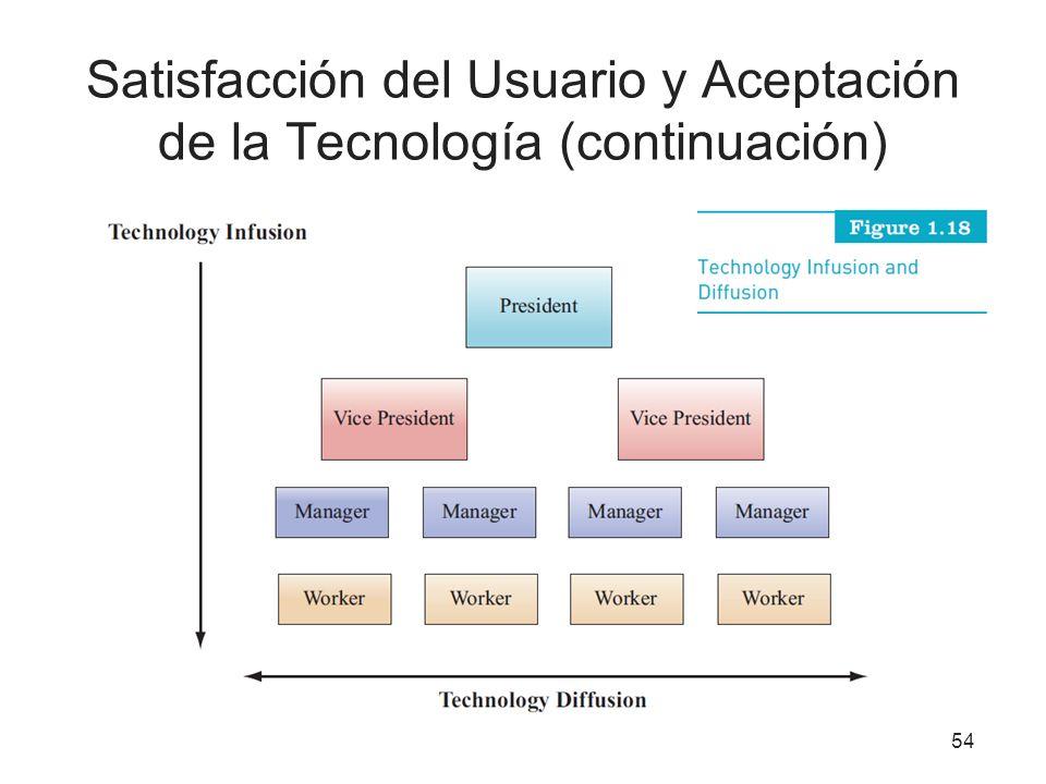 Satisfacción del Usuario y Aceptación de la Tecnología (continuación)