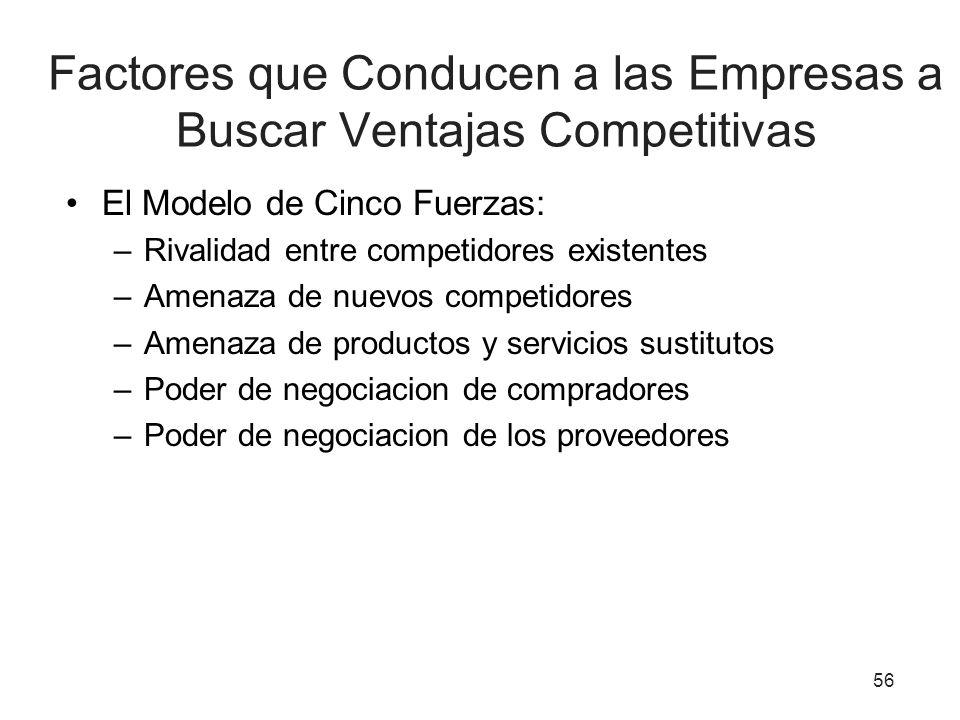 Factores que Conducen a las Empresas a Buscar Ventajas Competitivas