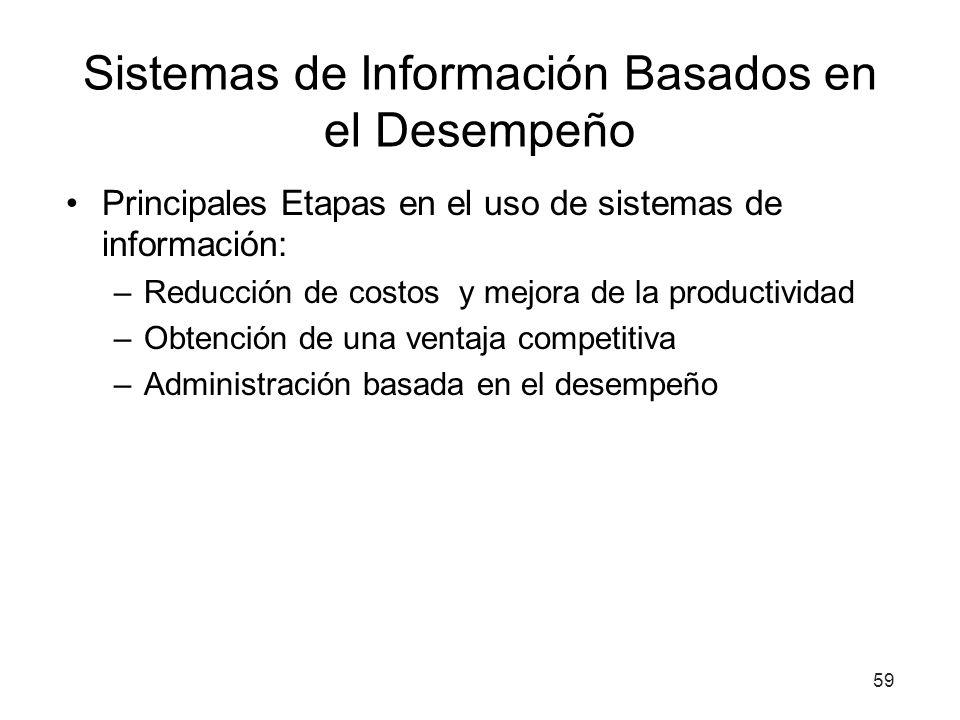 Sistemas de Información Basados en el Desempeño