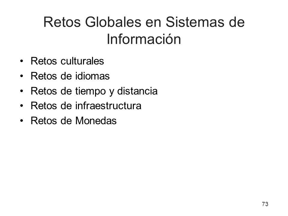 Retos Globales en Sistemas de Información