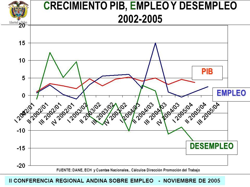 CRECIMIENTO PIB, EMPLEO Y DESEMPLEO