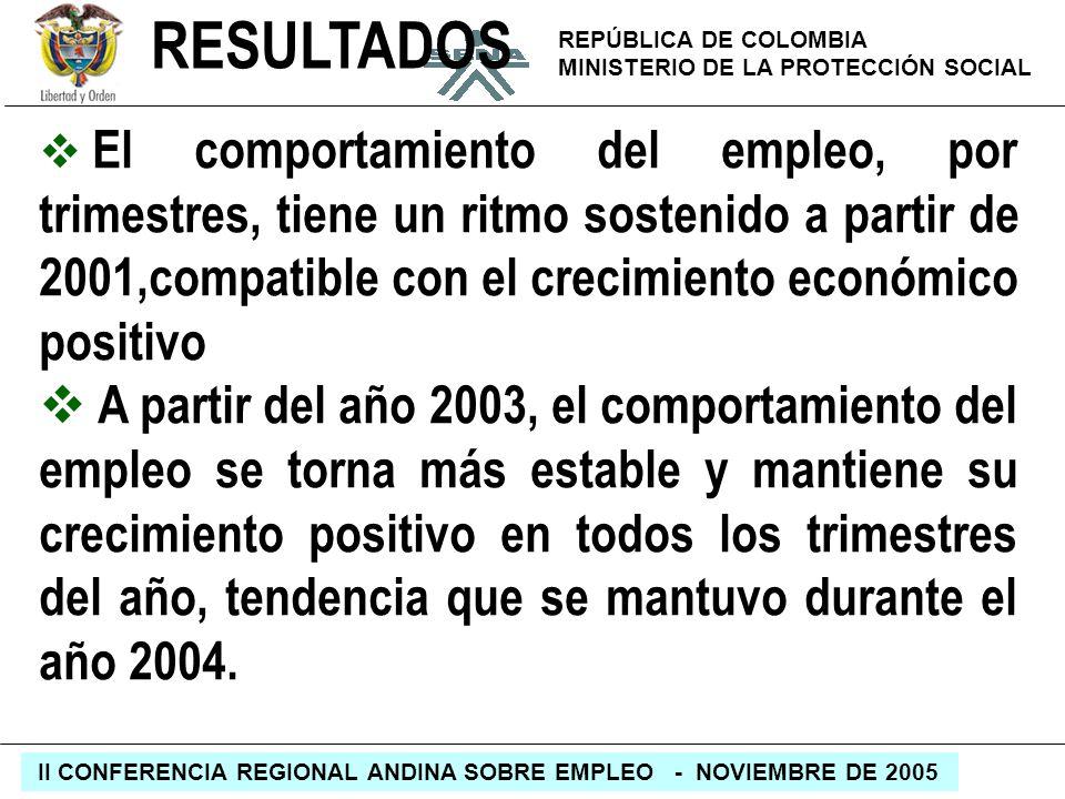 RESULTADOSEl comportamiento del empleo, por trimestres, tiene un ritmo sostenido a partir de 2001,compatible con el crecimiento económico positivo.