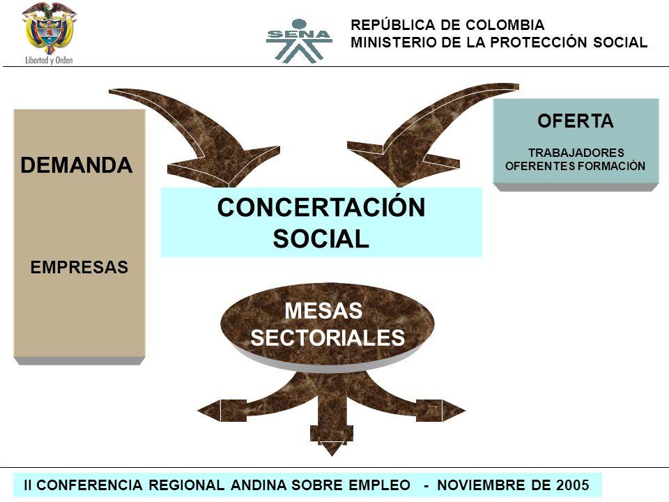 CONCERTACIÓN SOCIAL DEMANDA MESAS SECTORIALES OFERTA EMPRESAS