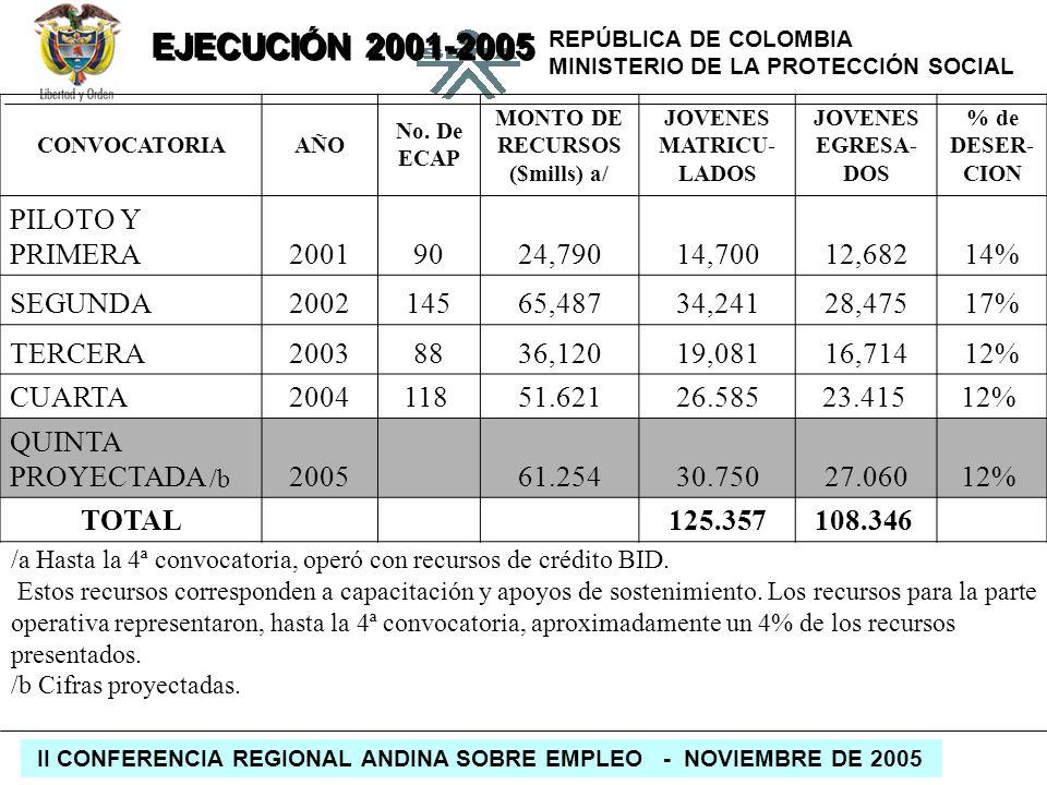 MONTO DE RECURSOS ($mills) a/ JOVENES MATRICU-LADOS