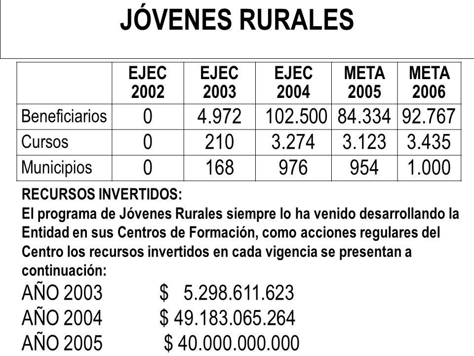 JÓVENES RURALES EJEC 2002. EJEC 2003. EJEC 2004. META 2005. META 2006. Beneficiarios. 4.972. 102.500.