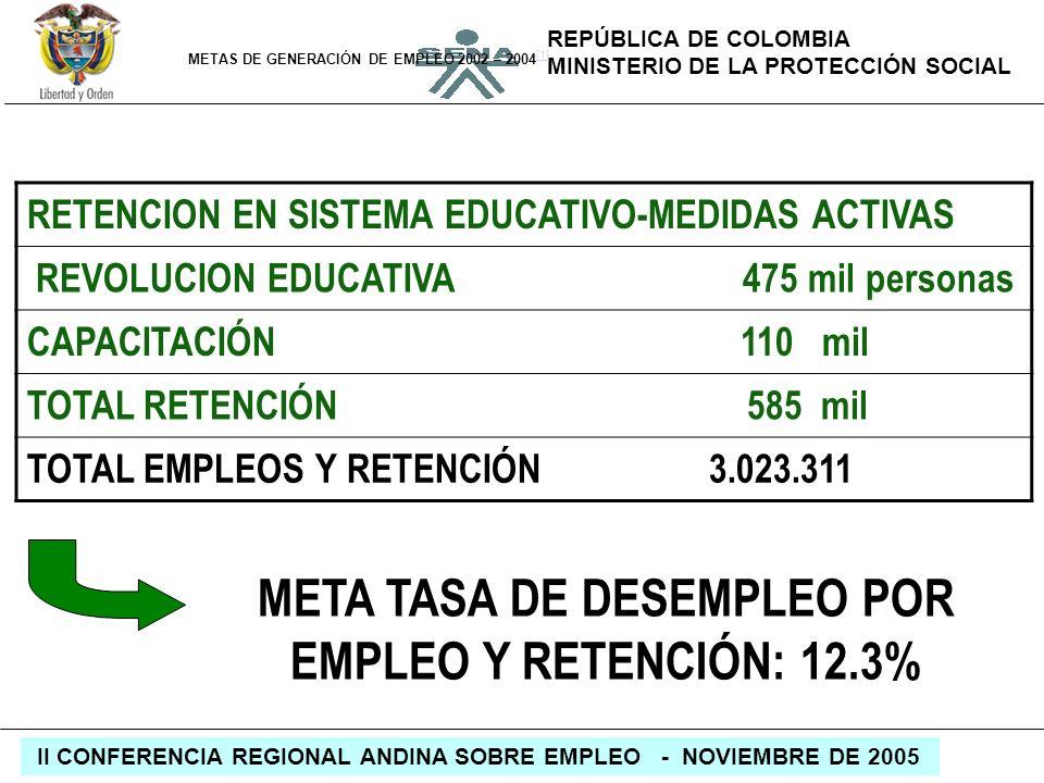 META TASA DE DESEMPLEO POR EMPLEO Y RETENCIÓN: 12.3%