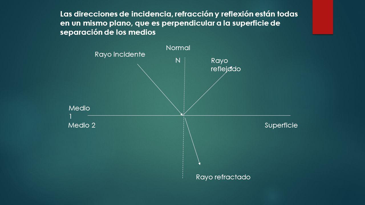 Las direcciones de incidencia, refracción y reflexión están todas en un mismo plano, que es perpendicular a la superficie de separación de los medios