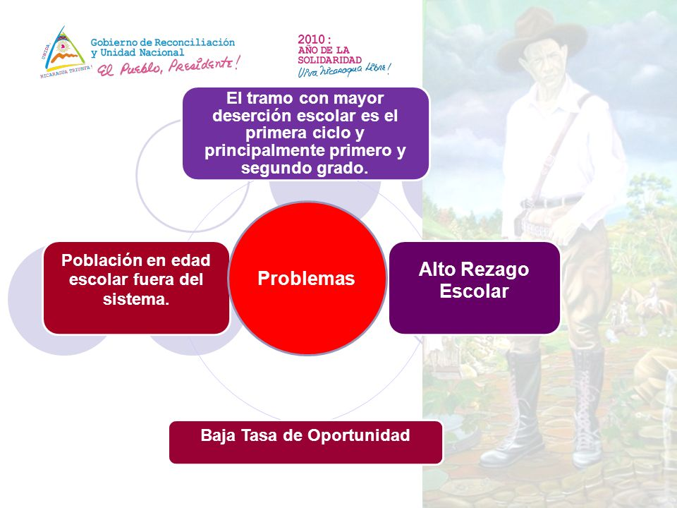 Baja Tasa de Oportunidad Población en edad escolar fuera del sistema.