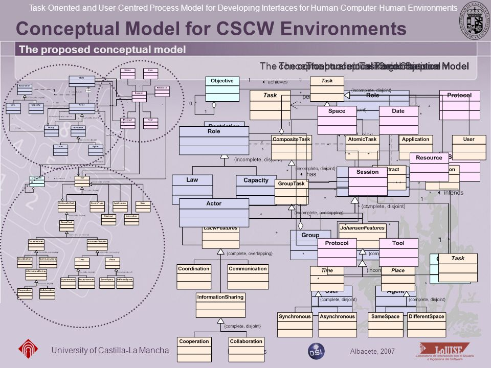 Conceptual Model for CSCW Environments