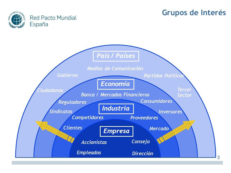 Grupos de Interés País / Países Economía Industria Empresa