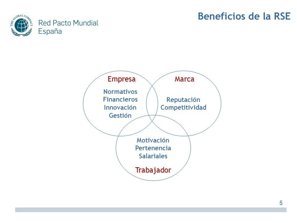 Beneficios de la RSE Empresa Marca Trabajador Normativos Financieros