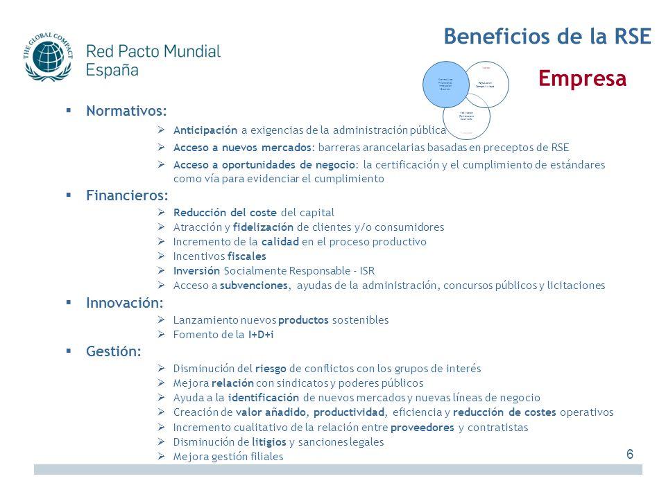 Beneficios de la RSE Empresa Normativos: Financieros: Innovación: