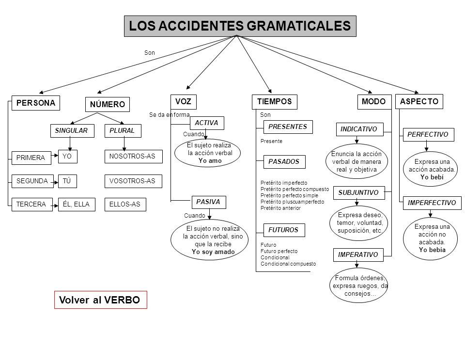 LOS ACCIDENTES GRAMATICALES