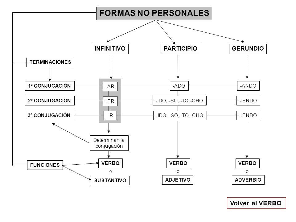 FORMAS NO PERSONALES Volver al VERBO INFINITIVO PARTICIPIO GERUNDIO