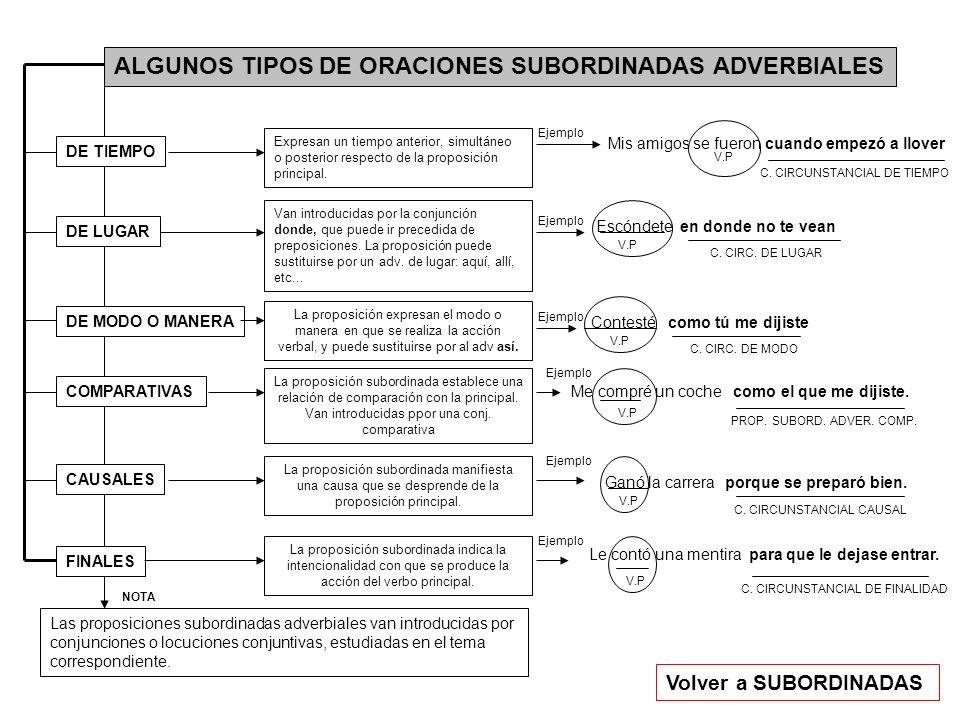 ALGUNOS TIPOS DE ORACIONES SUBORDINADAS ADVERBIALES
