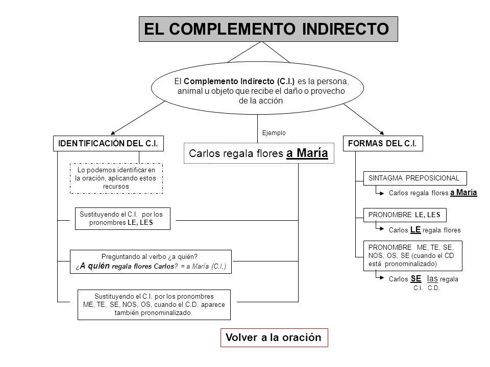 EL COMPLEMENTO INDIRECTO